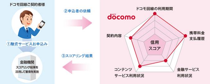 ドコモスコアリングのイメージ図